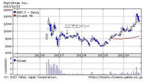 monex131024信用chart.jpg